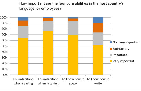 Core abilities – results of the survey of employees | © Goethe-Institut