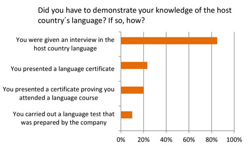 Assessing German proficiency – results of the employee questionnaire | © Goethe-Institut
