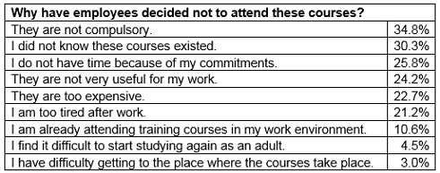 Continuing education at the workplace – results of the employee questionnaire | © Goethe-Institut