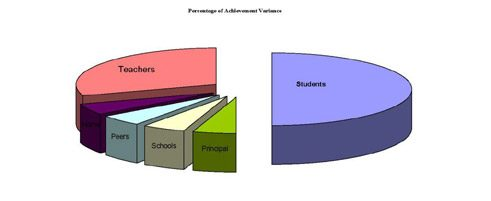 The pie chart illustrates the relative influence of various factors on student achievement (Hattie 2003: 3).