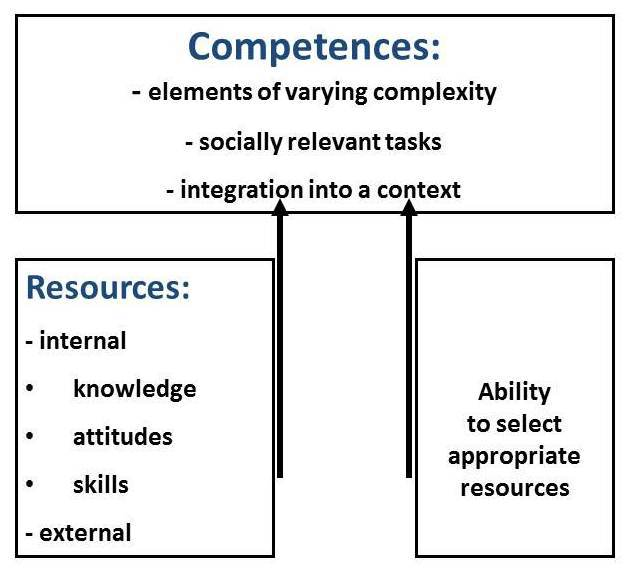 The diagram shows the relationship between competences and resources
