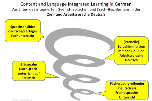 Content and Language Integrated Learning in German