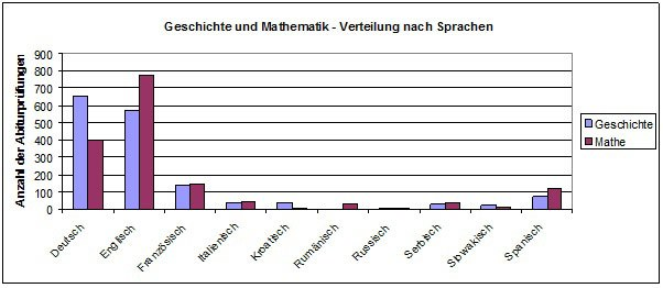 Number of examinations in maths and history by language.