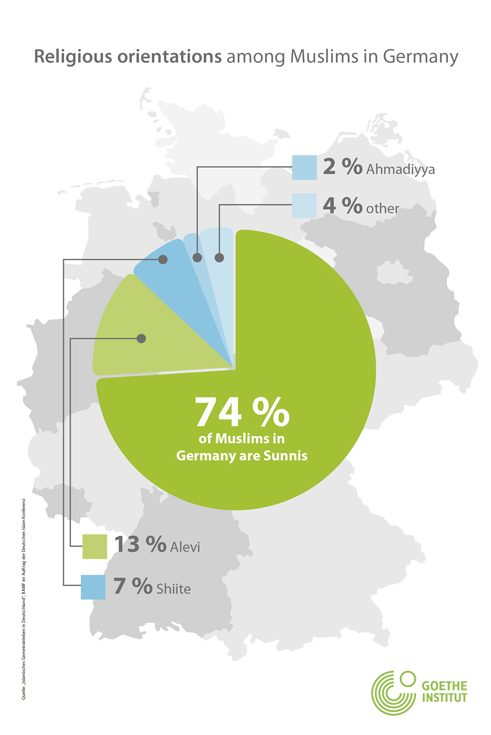 Religious orientations among Muslims in Germany
