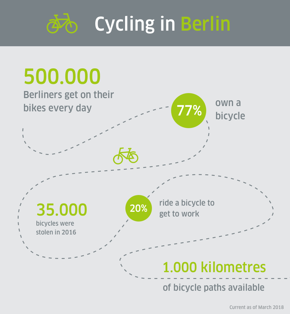 Cycling in Berlin