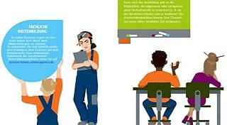 infografiken infografiken mein weg nach deutschland goethe institut. Black Bedroom Furniture Sets. Home Design Ideas