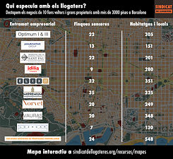 Who speculates on rent? The ten real estate companies that own over three thousand flats in Barcelona. How many homes does a person actually need, asks the tenants union.