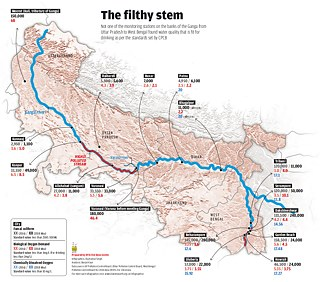 Graphic overview of the Ganga