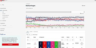 "<b>neuwal.com</b><br><a href=""https://neuwal.com/"" target=""_blank"">Neuwal.com</a> shines a spotlight on politics from various angles. For example, visitors to the site can compare the results of the 1,200 most recent election polls conducted in Austria and check the quality and informative value of each poll. <i>Neuwal</i> also collects transcripts of interviews with politicians, documenting all the promises they make in the run-up to elections. At the same time, a politometer tracks the Austrian government's progress in fulfilling its election pledges and shows how Austrian MPs voted in parliament in the past. The site also features an election barometer – the Austrian counterpart of the German Wahl-O-Mat."