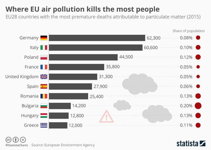 Wo in der EU tötet Luftverschmutzung die meisten Menschen?