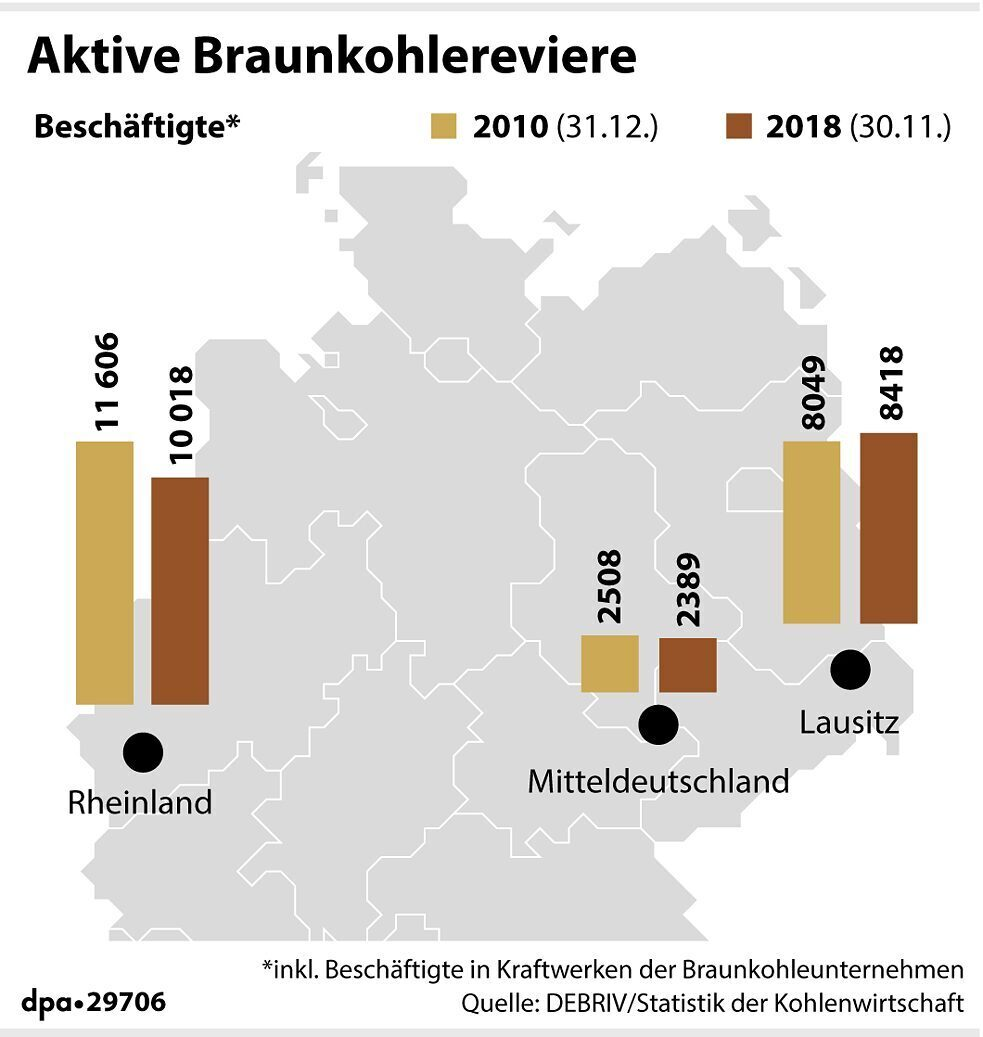 There are still three regions in Germany that actively produce brown coal. Number of people employed in coal mining, including those working in the coal industry's power plants, in the Rhenish (Rheinland), the Lusatian (Lausitz) and the Central German (Mitteldeutschland) districts.