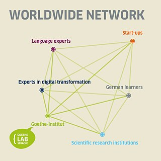 Worldwide Network: Language experts, start-ups, German learners, scientific research institutions, Goethe-Institut, experts in digital transformation