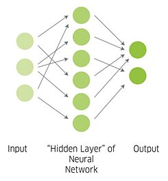 "The Artificial Neural Network. A source sentence enters the network, is then sent to different hidden network ""layers"", before finally being sent back out in the target language."