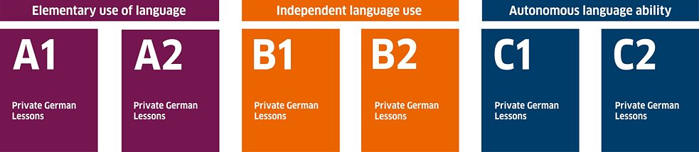 Levels offered - Private German Lessons