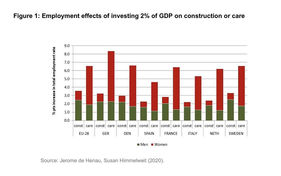 Employment effects of investing 2% of GDP on construction or care